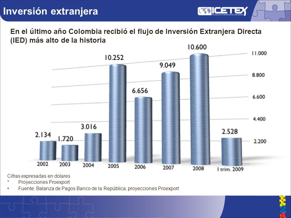 Inversión extranjera En el último año Colombia recibió el flujo de Inversión Extranjera Directa (IED) más alto de la historia Cifras expresadas en dolares * Proyecciones Proexport Fuente: Balanza de Pagos Banco de la República, proyecciones Proexport