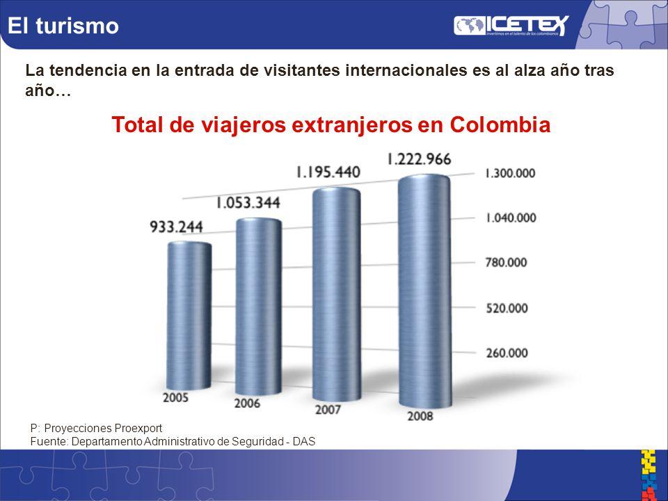 El turismo La tendencia en la entrada de visitantes internacionales es al alza año tras año… P: Proyecciones Proexport Fuente: Departamento Administrativo de Seguridad - DAS Total de viajeros extranjeros en Colombia