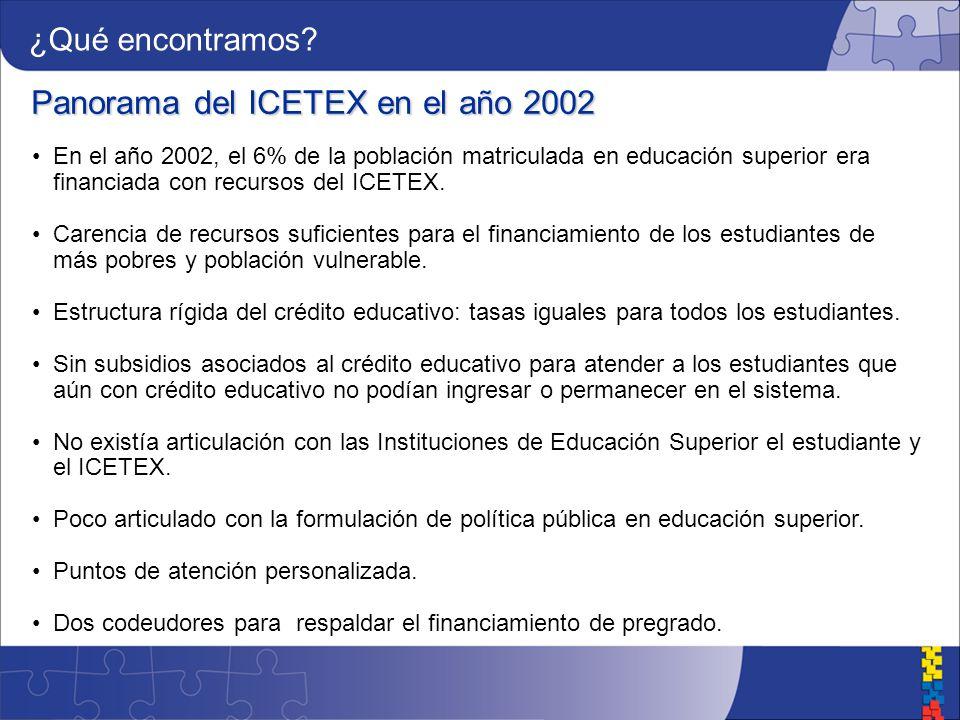 Panorama del ICETEX en el año 2002 En el año 2002, el 6% de la población matriculada en educación superior era financiada con recursos del ICETEX.