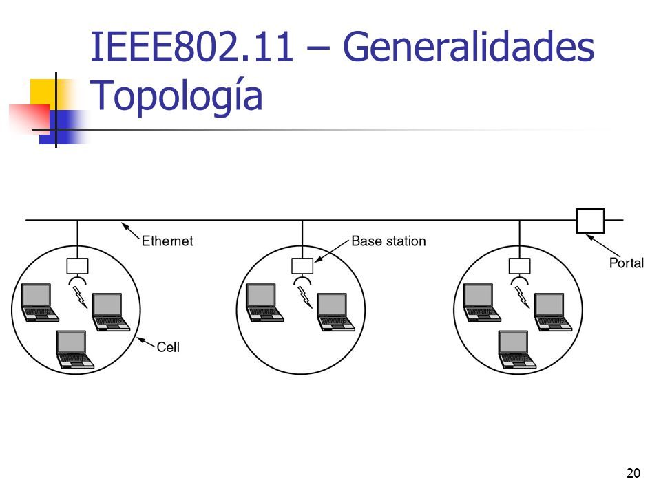 20 IEEE802.11 – Generalidades Topología
