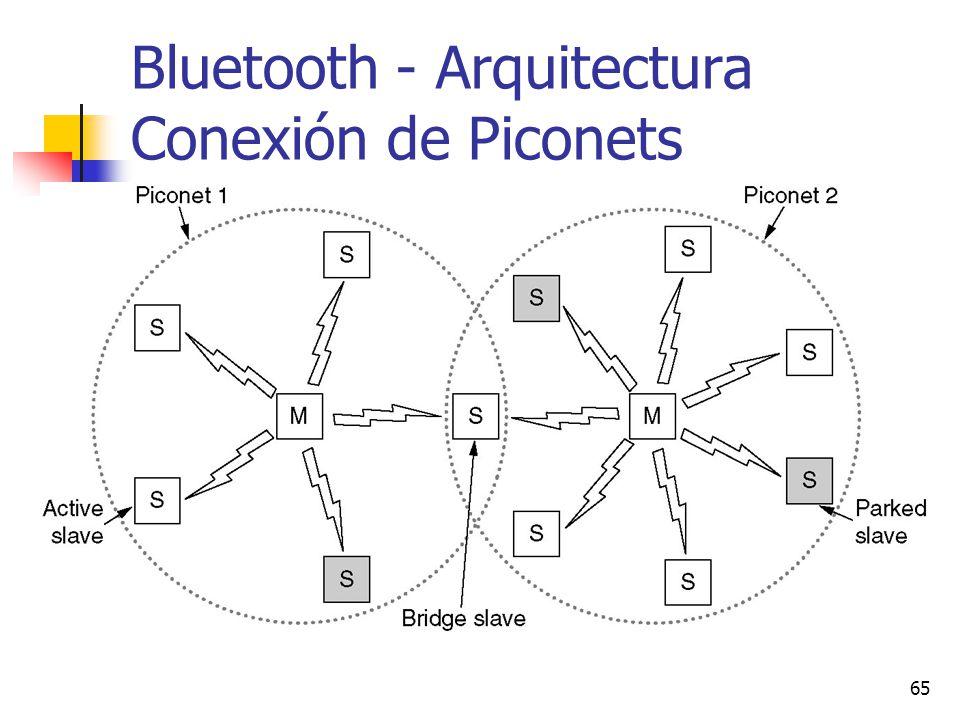 65 Bluetooth - Arquitectura Conexión de Piconets