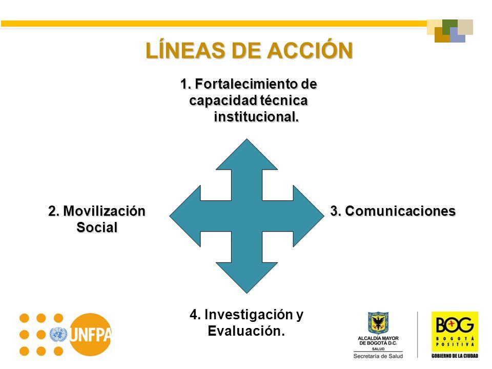 LÍNEAS DE ACCIÓN 4. Investigación y Evaluación. 1. Fortalecimiento de capacidad técnica institucional. institucional. 2. Movilización Social 3. Comuni
