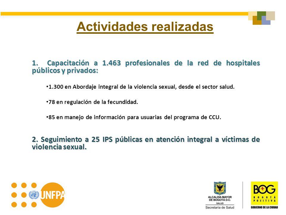 1. Capacitación a 1.463 profesionales de la red de hospitales públicos y privados: 1.300 en Abordaje integral de la violencia sexual, desde el sector