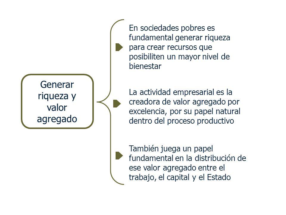 Generar riqueza y valor agregado En sociedades pobres es fundamental generar riqueza para crear recursos que posibiliten un mayor nivel de bienestar L