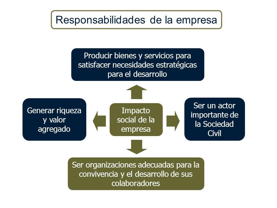 Impacto social de la empresa Generar riqueza y valor agregado Ser un actor importante de la Sociedad Civil Ser organizaciones adecuadas para la conviv
