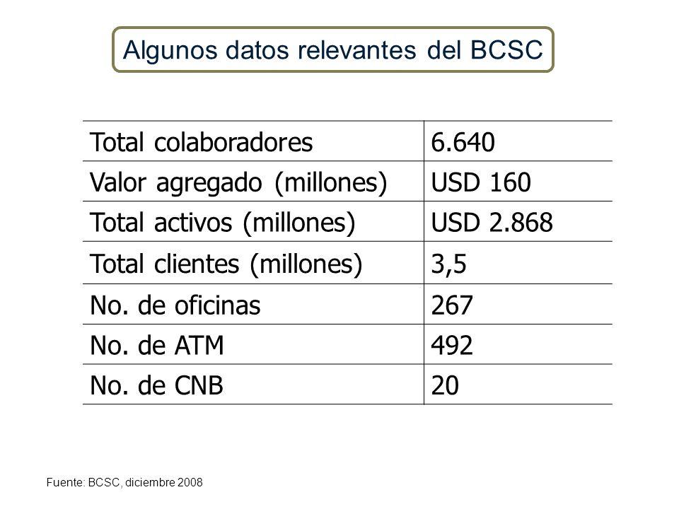 Algunos datos relevantes del BCSC Nota: Las cifras presentadas son a 31 de diciembre de 2008. La tasa de cambio utilizada es la TRM al 31 de diciembre