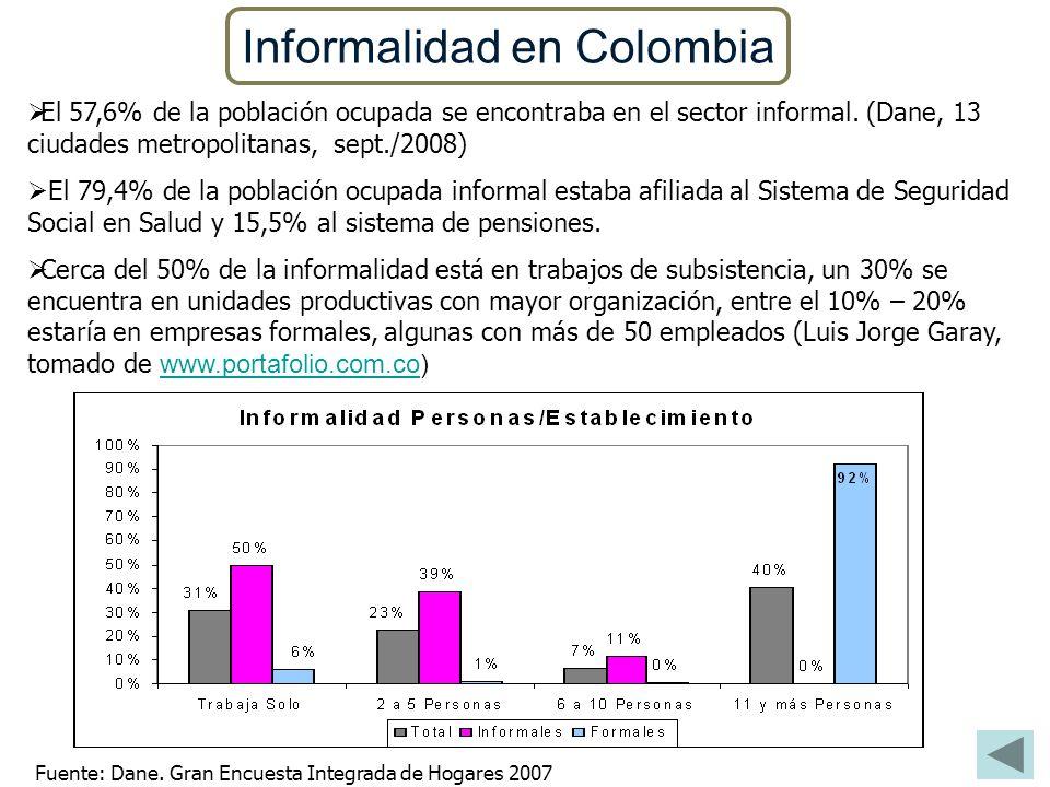 Informalidad en Colombia El 57,6% de la población ocupada se encontraba en el sector informal. (Dane, 13 ciudades metropolitanas, sept./2008) El 79,4%
