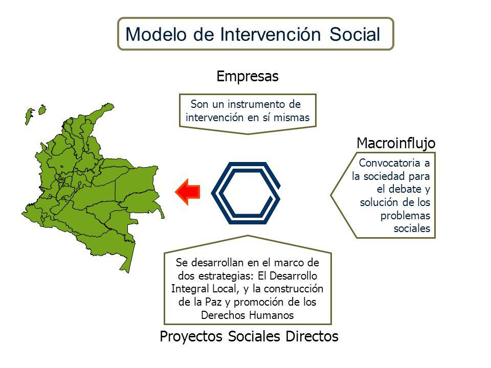 Modelo de Intervención Social Son un instrumento de intervención en sí mismas Se desarrollan en el marco de dos estrategias: El Desarrollo Integral Lo