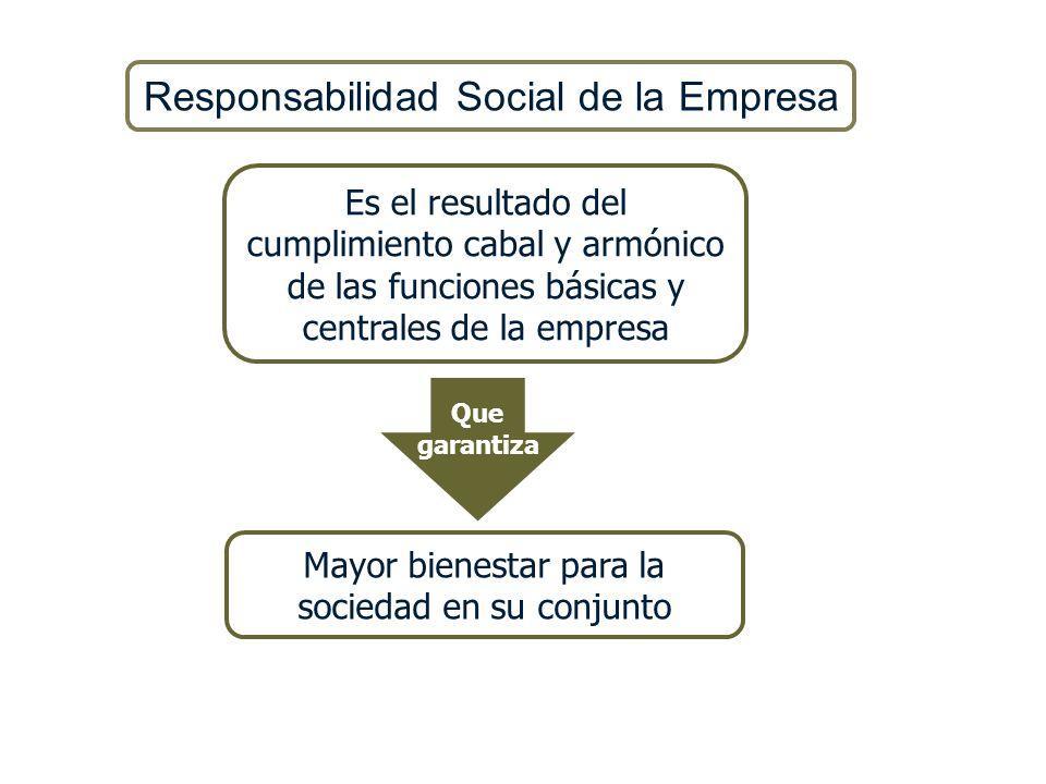 Responsabilidad Social de la Empresa Es el resultado del cumplimiento cabal y armónico de las funciones básicas y centrales de la empresa Que garantiz