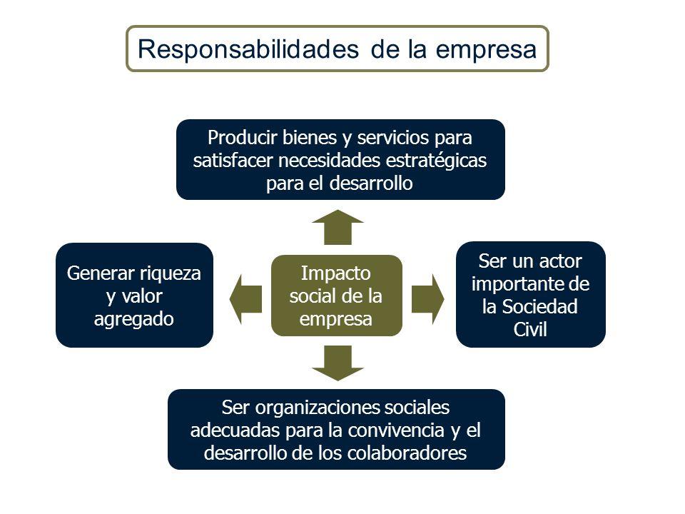 Impacto social de la empresa Generar riqueza y valor agregado Ser un actor importante de la Sociedad Civil Ser organizaciones sociales adecuadas para