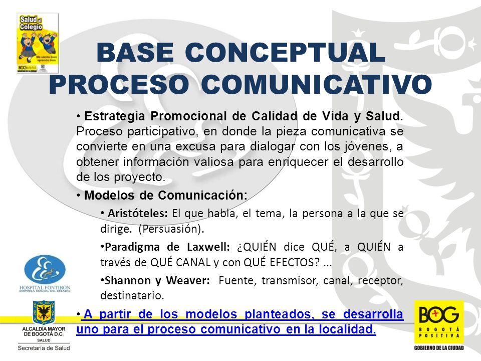 BASE CONCEPTUAL PROCESO COMUNICATIVO Estrategia Promocional de Calidad de Vida y Salud.