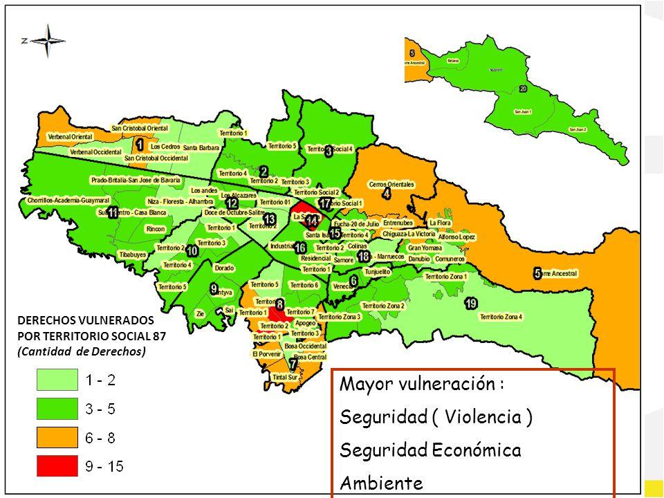 DERECHOS VULNERADOS POR TERRITORIO SOCIAL 87 (Cantidad de Derechos) Mayor vulneración : Seguridad ( Violencia ) Seguridad Económica Ambiente