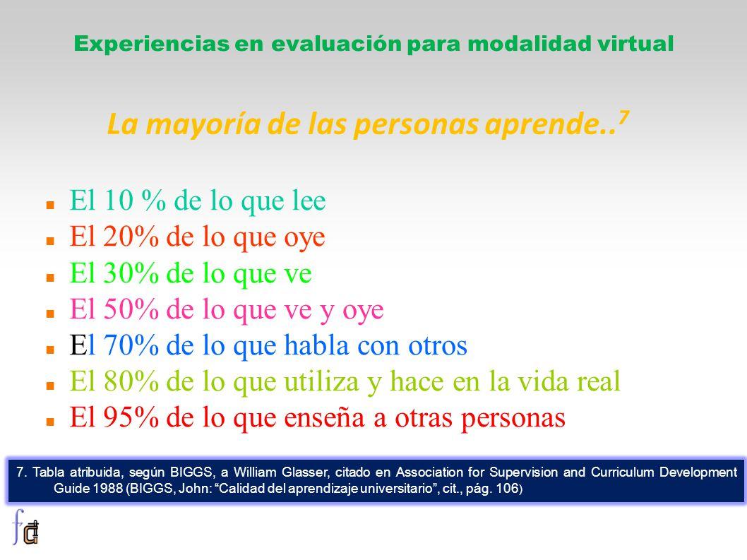 El 10 % de lo que lee El 20% de lo que oye El 30% de lo que ve El 50% de lo que ve y oye El 70% de lo que habla con otros El 80% de lo que utiliza y hace en la vida real El 95% de lo que enseña a otras personas Experiencias en evaluación para modalidad virtual La mayoría de las personas aprende..