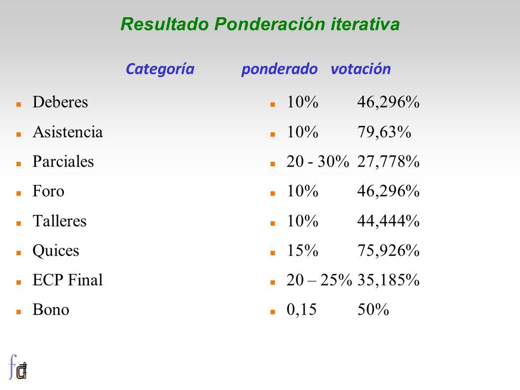 Resultado Ponderación iterativa Deberes Asistencia Parciales Foro Talleres Quices ECP Final Bono 10%46,296% 10%79,63% 20 - 30% 27,778% 10%46,296% 10%44,444% 15%75,926% 20 – 25%35,185% 0,1550% Categoríaponderado votación