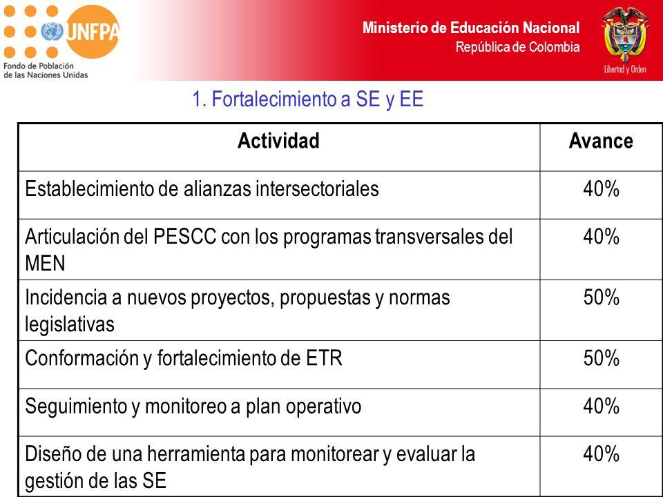 Ministerio de Educación Nacional República de Colombia 1. Fortalecimiento a SE y EE ActividadAvance Establecimiento de alianzas intersectoriales40% Ar