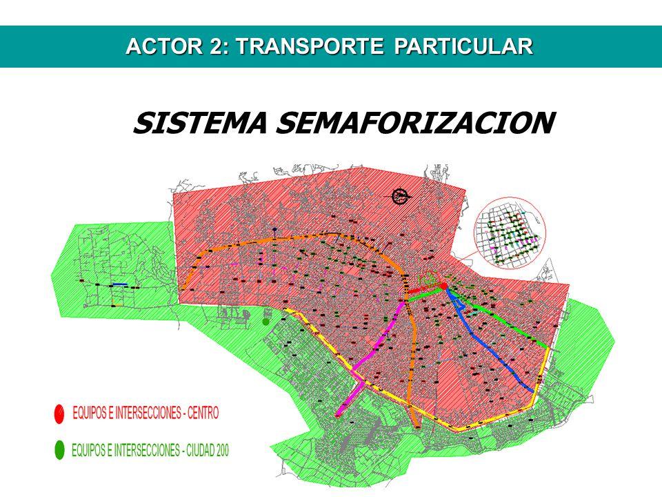 ACTOR 2: TRANSPORTE PARTICULAR SISTEMA SEMAFORIZACION