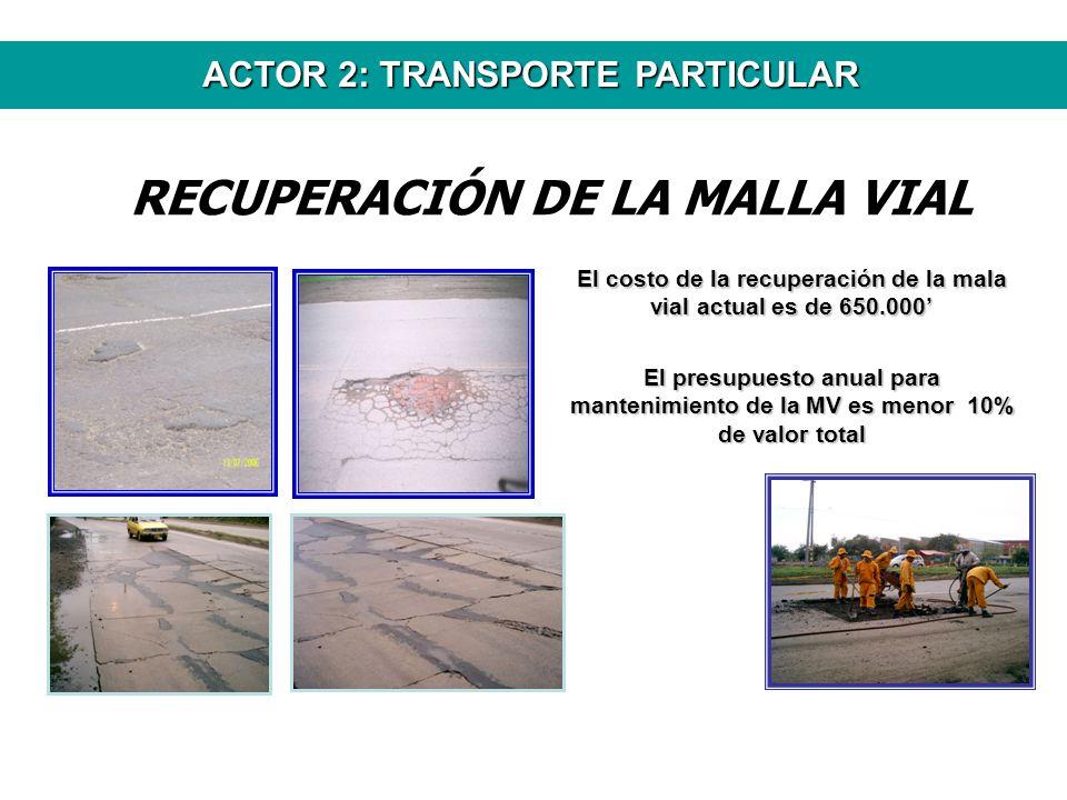 ACTOR 2: TRANSPORTE PARTICULAR RECUPERACIÓN DE LA MALLA VIAL El costo de la recuperación de la mala vial actual es de 650.000 El presupuesto anual par