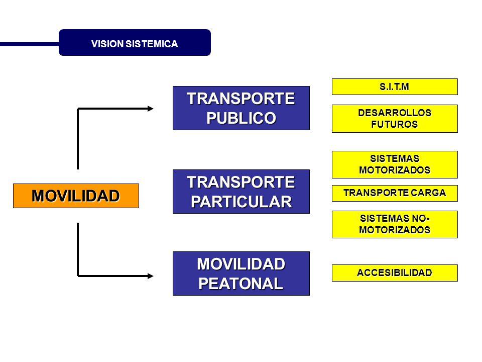 VISION SISTEMICA MOVILIDAD TRANSPORTE PUBLICO TRANSPORTE PARTICULAR MOVILIDAD PEATONAL S.I.T.M DESARROLLOS FUTUROS SISTEMAS MOTORIZADOS TRANSPORTE CAR