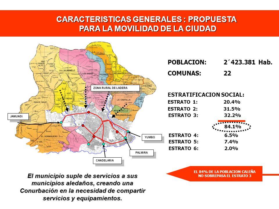 CARACTERISTICAS GENERALES : PROPUESTA PARA LA MOVILIDAD DE LA CIUDAD CANDELARIACANDELARIA PALMIRAPALMIRA YUMBOYUMBO JAMUNDIJAMUNDI ZONA RURAL DE LADER