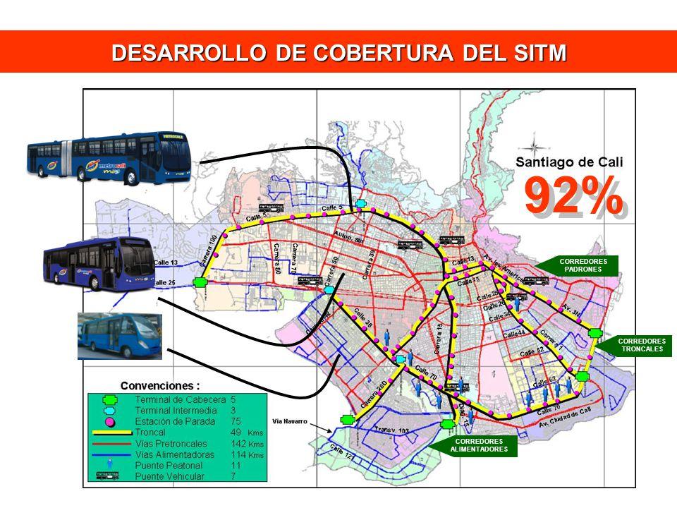 DESARROLLO DE COBERTURA DEL SITM CORREDORES TRONCALES CORREDORES PADRONES CORREDORES ALIMENTADORES 92%