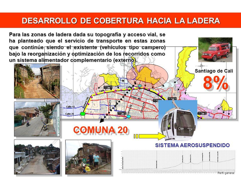DESARROLLO DE COBERTURA HACIA LA LADERA 8% Para las zonas de ladera dada su topografía y acceso vial, se ha planteado que el servicio de transporte en