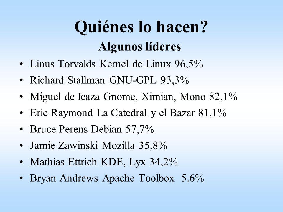 Quiénes lo hacen? Algunos líderes Linus Torvalds Kernel de Linux 96,5% Richard Stallman GNU-GPL 93,3% Miguel de Icaza Gnome, Ximian, Mono 82,1% Eric R