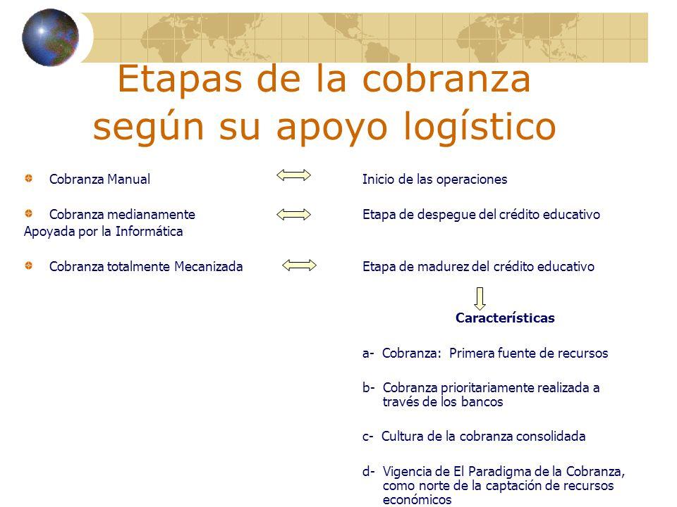 Etapas de la cobranza según su apoyo logístico Cobranza ManualInicio de las operaciones Cobranza medianamenteEtapa de despegue del crédito educativo A