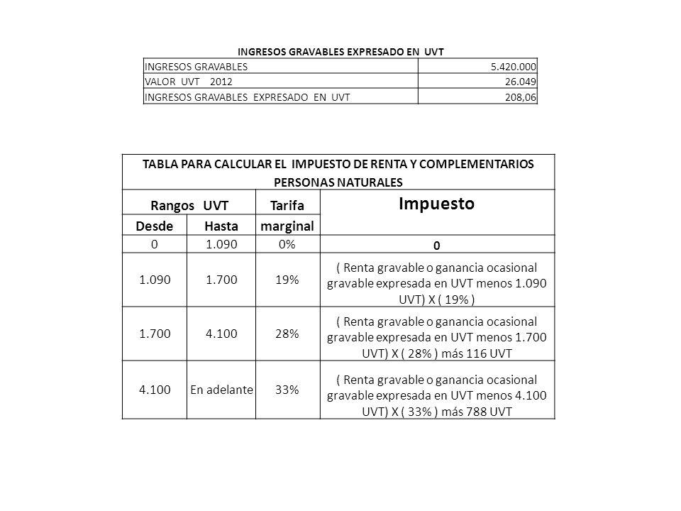 TABLA PARA CALCULAR EL IMPUESTO DE RENTA Y COMPLEMENTARIOS PERSONAS NATURALES Rangos UVTTarifa Impuesto DesdeHastamarginal 01.0900% 0 1.0901.70019% ( Renta gravable o ganancia ocasional gravable expresada en UVT menos 1.090 UVT) X ( 19% ) 1.7004.10028% ( Renta gravable o ganancia ocasional gravable expresada en UVT menos 1.700 UVT) X ( 28% ) más 116 UVT 4.100En adelante33% ( Renta gravable o ganancia ocasional gravable expresada en UVT menos 4.100 UVT) X ( 33% ) más 788 UVT INGRESOS GRAVABLES EXPRESADO EN UVT INGRESOS GRAVABLES5.420.000 VALOR UVT 201226.049 INGRESOS GRAVABLES EXPRESADO EN UVT208,06
