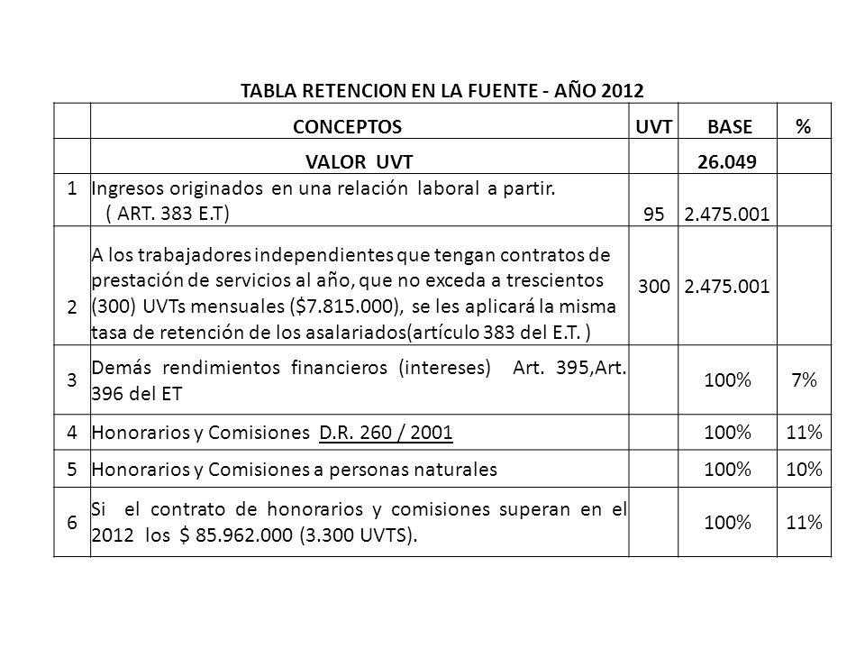 TABLA RETENCION EN LA FUENTE - AÑO 2012 CONCEPTOS UVT BASE % VALOR UVT 26.049 1Ingresos originados en una relación laboral a partir. ( ART. 383 E.T)95
