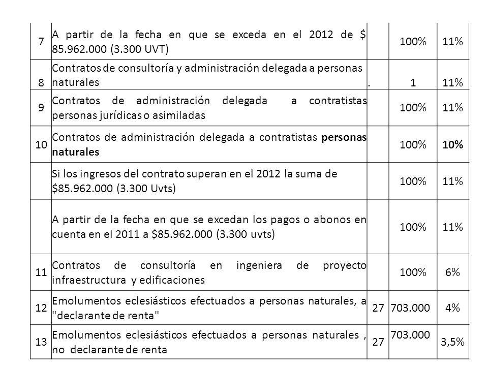 7 A partir de la fecha en que se exceda en el 2012 de $ 85.962.000 (3.300 UVT) 100%11% 8 Contratos de consultoría y administración delegada a personas naturales.111% 9 Contratos de administración delegada a contratistas personas jurídicas o asimiladas 100%11% 10 Contratos de administración delegada a contratistas personas naturales 100%10% Si los ingresos del contrato superan en el 2012 la suma de $85.962.000 (3.300 Uvts) 100%11% A partir de la fecha en que se excedan los pagos o abonos en cuenta en el 2011 a $85.962.000 (3.300 uvts) 100%11% 11 Contratos de consultoría en ingeniera de proyecto infraestructura y edificaciones 100%6% 12 Emolumentos eclesiásticos efectuados a personas naturales, a declarante de renta 27703.000 4% 13 Emolumentos eclesiásticos efectuados a personas naturales, no declarante de renta 27 703.000 3,5%
