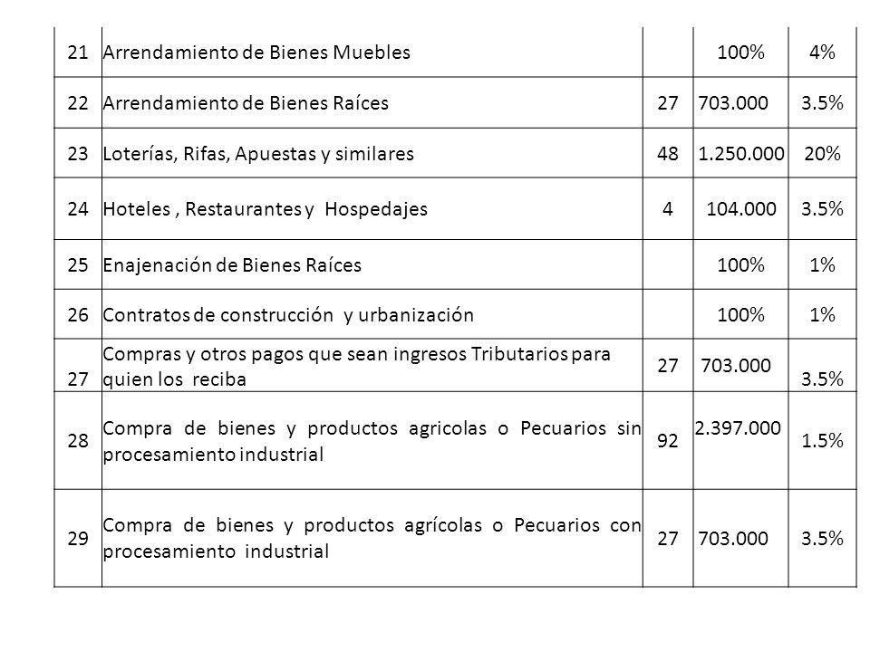 21Arrendamiento de Bienes Muebles 100%4% 22Arrendamiento de Bienes Raíces 27703.000 3.5% 23Loterías, Rifas, Apuestas y similares 481.250.00020% 24Hoteles, Restaurantes y Hospedajes4104.0003.5% 25Enajenación de Bienes Raíces 100%1% 26Contratos de construcción y urbanización 100%1% 27 Compras y otros pagos que sean ingresos Tributarios para quien los reciba 27703.000 3.5% 28 Compra de bienes y productos agricolas o Pecuarios sin procesamiento industrial 92 2.397.000 1.5% 29 Compra de bienes y productos agrícolas o Pecuarios con procesamiento industrial 27703.000 3.5%