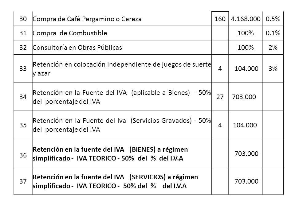 30Compra de Café Pergamino o Cereza1604.168.0000.5% 31Compra de Combustible 100%0.1% 32Consultoría en Obras Públicas 100%2% 33 Retención en colocación independiente de juegos de suerte y azar 4 104.000 3% 34 Retención en la Fuente del IVA (aplicable a Bienes) - 50% del porcentaje del IVA 27703.000 35 Retención en la Fuente del Iva (Servicios Gravados) - 50% del porcentaje del IVA 4104.000 36 Retención en la fuente del IVA (BIENES) a régimen simplificado - IVA TEORICO - 50% del % del I.V.A 703.000 37 Retención en la fuente del IVA (SERVICIOS) a régimen simplificado - IVA TEORICO - 50% del % del I.V.A 703.000