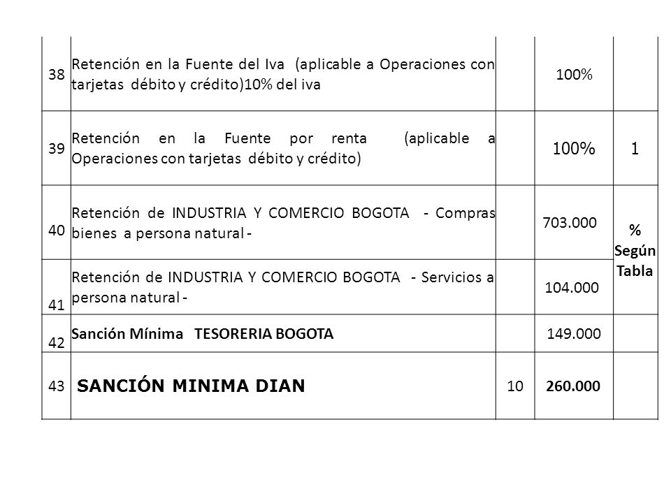 38 Retención en la Fuente del Iva (aplicable a Operaciones con tarjetas débito y crédito)10% del iva 100% 39 Retención en la Fuente por renta (aplicable a Operaciones con tarjetas débito y crédito) 100%1 40 Retención de INDUSTRIA Y COMERCIO BOGOTA - Compras bienes a persona natural - 703.000 % Según Tabla 4141 Retención de INDUSTRIA Y COMERCIO BOGOTA - Servicios a persona natural - 104.000 42 Sanción Mínima TESORERIA BOGOTA 149.000 43 SANCIÓN MINIMA DIAN 10 260.000