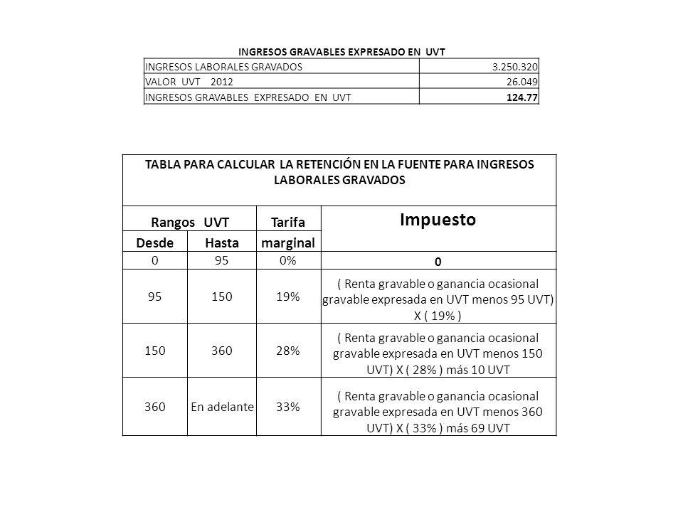 TABLA PARA CALCULAR LA RETENCIÓN EN LA FUENTE PARA INGRESOS LABORALES GRAVADOS Rangos UVTTarifa Impuesto DesdeHastamarginal 0950% 0 9515019% ( Renta g