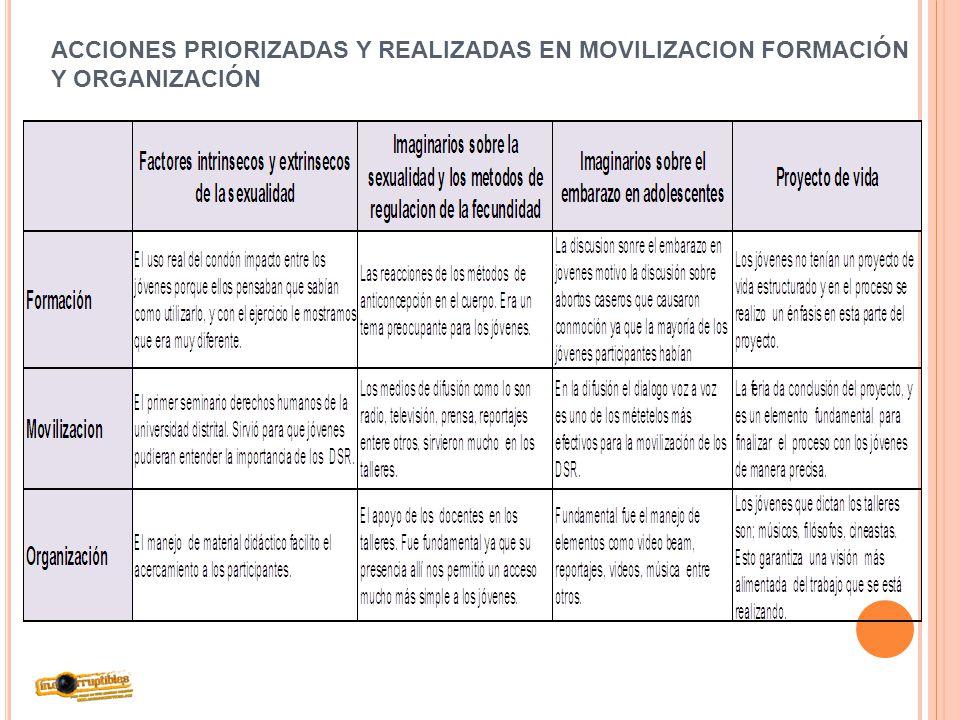 ACCIONES PRIORIZADAS Y REALIZADAS EN MOVILIZACION FORMACIÓN Y ORGANIZACIÓN