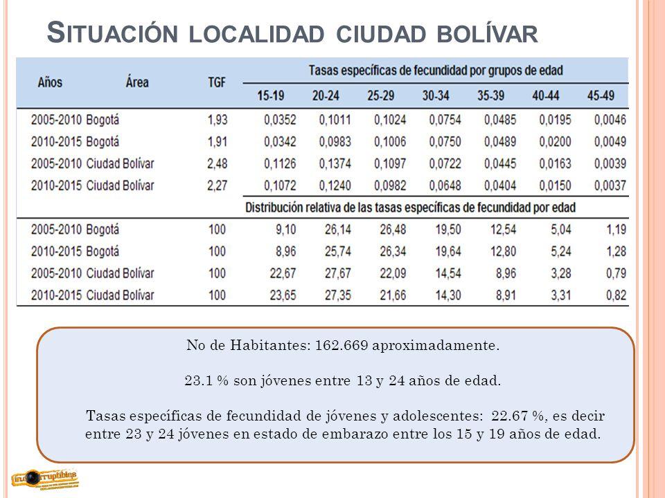 S ITUACIÓN LOCALIDAD CIUDAD BOLÍVAR No de Habitantes: 162.669 aproximadamente. 23.1 % son jóvenes entre 13 y 24 años de edad. Tasas específicas de fec