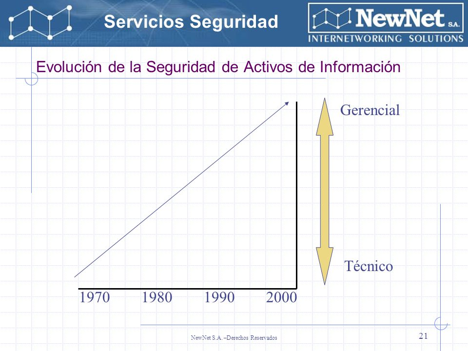 Servicios Seguridad NewNet S.A. –Derechos Reservados 21 Evolución de la Seguridad de Activos de Información 1970 1980 1990 2000 Gerencial Técnico