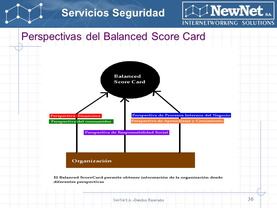 Servicios Seguridad NewNet S.A. –Derechos Reservados 36 Perspectivas del Balanced Score Card