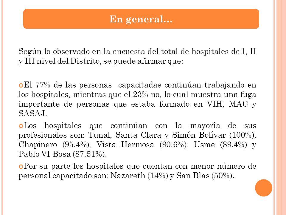 Según lo observado en la encuesta del total de hospitales de I, II y III nivel del Distrito, se puede afirmar que: El 77% de las personas capacitadas
