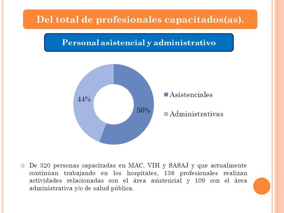 Del total de profesionales capacitados(as). Personal asistencial y administrativo De 320 personas capacitadas en MAC, VIH y SASAJ y que actualmente co