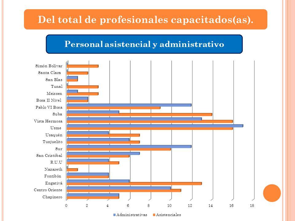 Del total de profesionales capacitados(as). Personal asistencial y administrativo