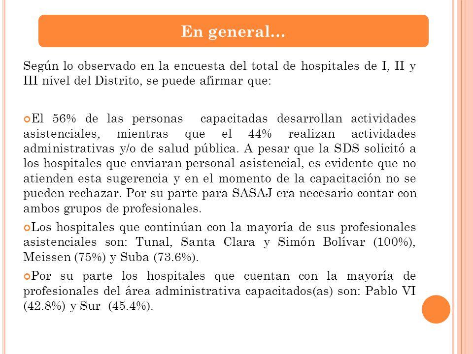 Según lo observado en la encuesta del total de hospitales de I, II y III nivel del Distrito, se puede afirmar que: El 56% de las personas capacitadas
