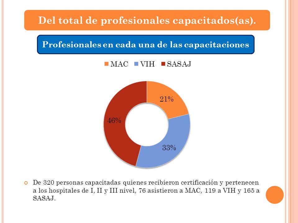 Del total de profesionales capacitados(as). Profesionales en cada una de las capacitaciones De 320 personas capacitadas quienes recibieron certificaci