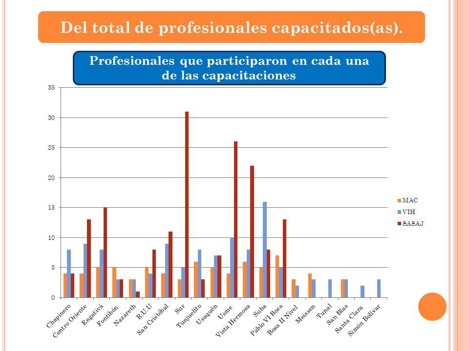 Del total de profesionales capacitados(as). Profesionales que participaron en cada una de las capacitaciones