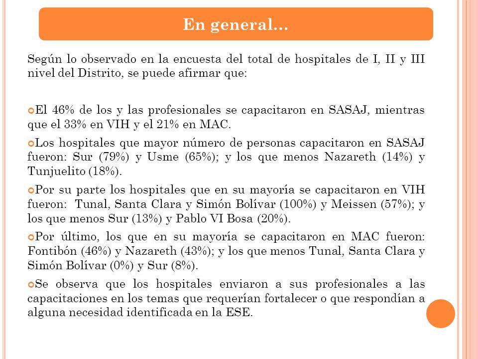 Según lo observado en la encuesta del total de hospitales de I, II y III nivel del Distrito, se puede afirmar que: El 46% de los y las profesionales s