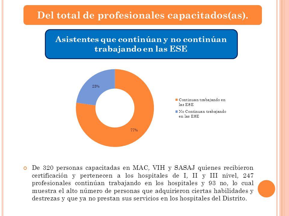 Del total de profesionales capacitados(as). Asistentes que continúan y no continúan trabajando en las ESE De 320 personas capacitadas en MAC, VIH y SA