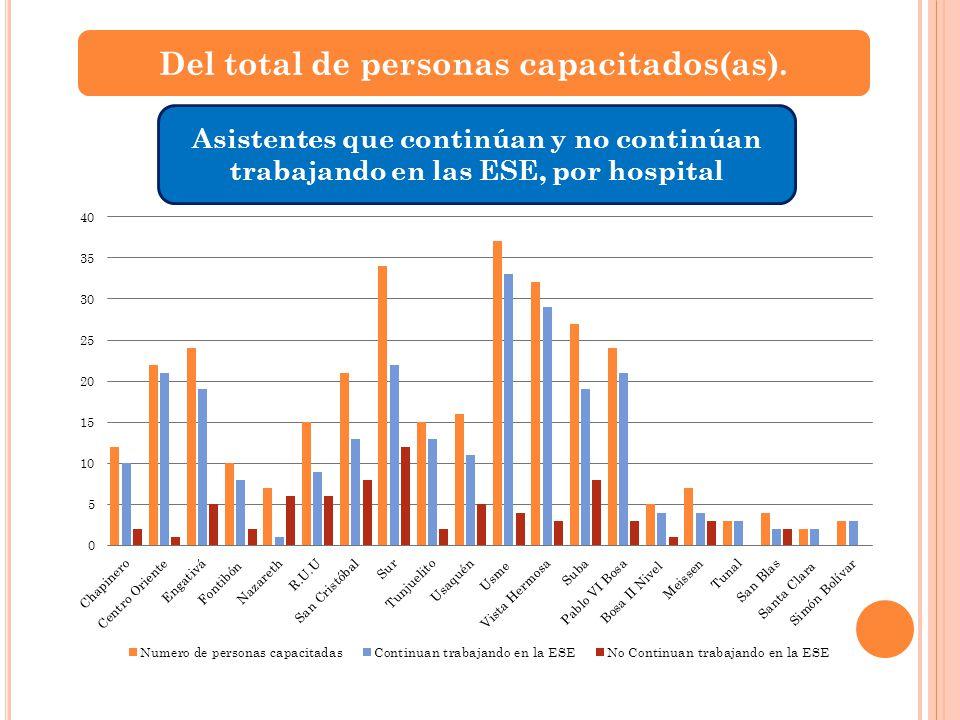 Del total de personas capacitados(as). Asistentes que continúan y no continúan trabajando en las ESE, por hospital