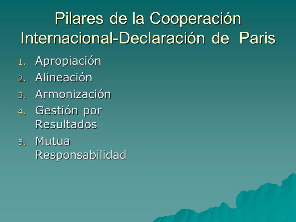Pilares de la Cooperación Internacional-Declaración de Paris 1.