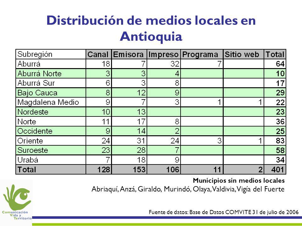 Distribución de medios locales en Antioquia Fuente de datos: Base de Datos COMVITE 31 de julio de 2006 Municipios sin medios locales Abriaquí, Anzá, Giraldo, Murindó, Olaya, Valdivia, Vigía del Fuerte