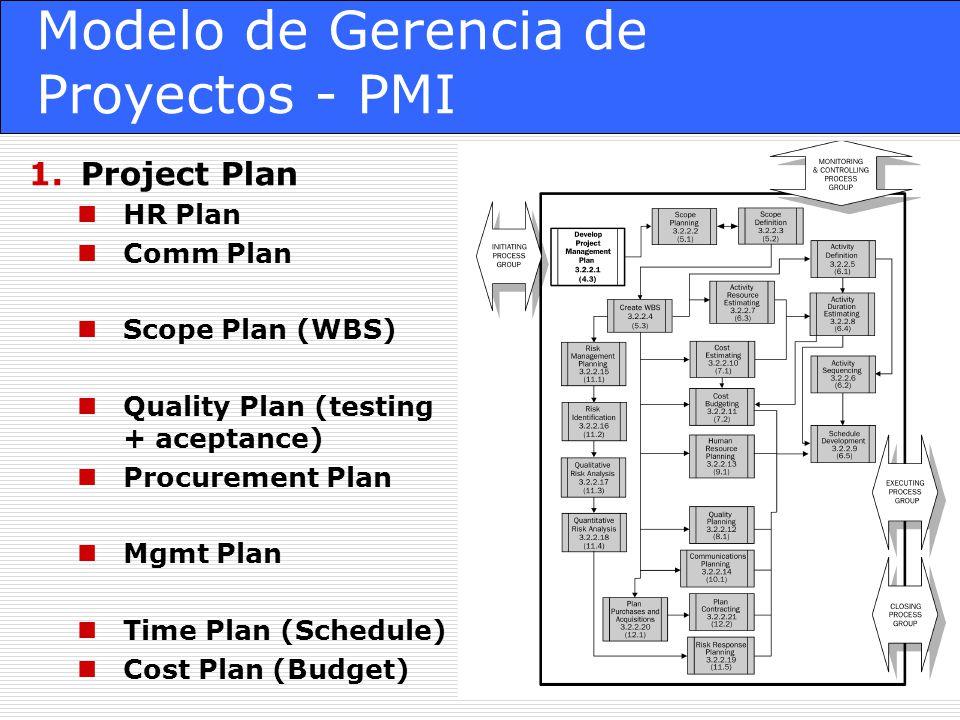 Modelo de Gerencia de Proyectos - PMI 1.Project Plan HR Plan Comm Plan Scope Plan (WBS) Quality Plan (testing + aceptance) Procurement Plan Mgmt Plan Time Plan (Schedule) Cost Plan (Budget)